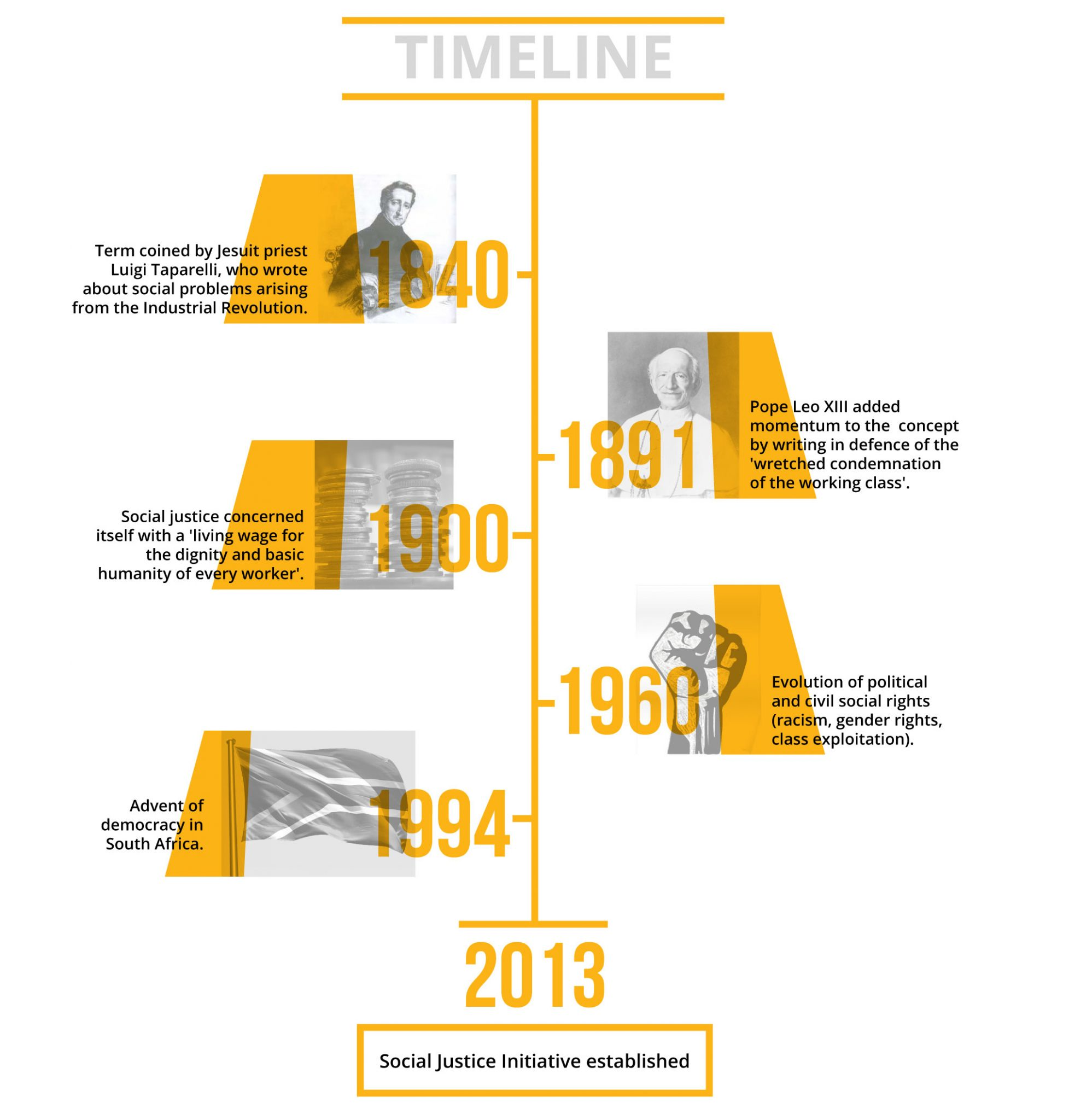 SJI Timeline of Work and Impact